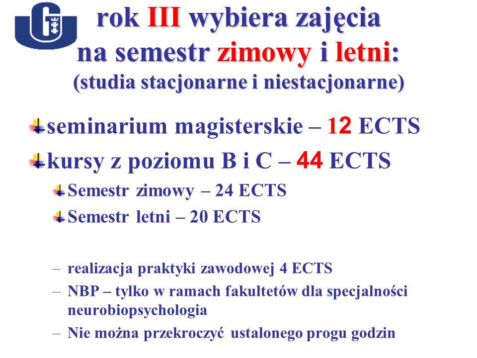 rok III wybiera zajęcia na semestr zimowy i letni: (studia stacjonarne i niestacjonarne) seminarium magisterskie – 1 2 ECTS kursy z poziomu B i C – 44 ECTS Semestr zimowy – 24 ECTS Semestr letni – 20 ECTS –realizacja praktyki zawodowej 4 ECTS –NBP – tylko w ramach fakultetów dla specjalności neurobiopsychologia –Nie można przekroczyć ustalonego progu godzin