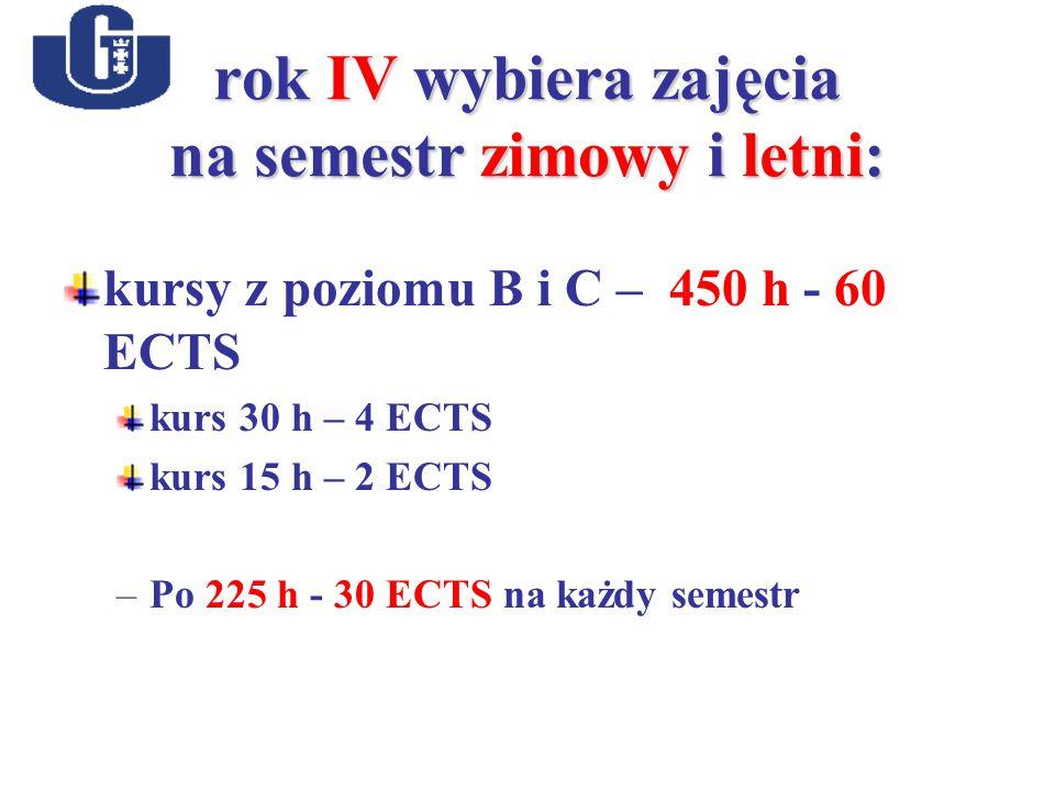 rok IV wybiera zajęcia na semestr zimowy i letni: kursy z poziomu B i C – 450 h - 60 ECTS kurs 30 h – 4 ECTS kurs 15 h – 2 ECTS –Po 225 h - 30 ECTS na każdy semestr
