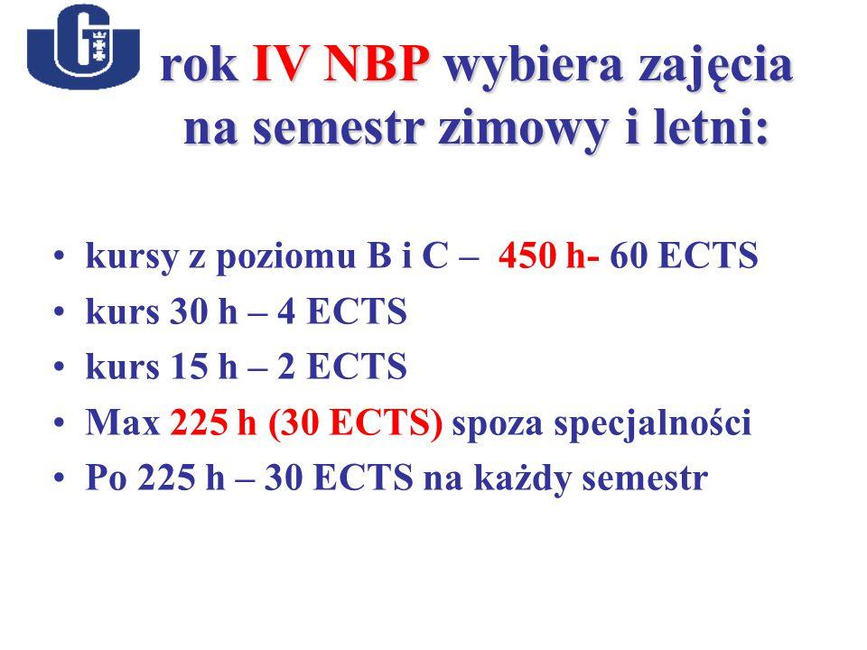 rok IV NBP wybiera zajęcia na semestr zimowy i letni: kursy z poziomu B i C – 450 h- 60 ECTS kurs 30 h – 4 ECTS kurs 15 h – 2 ECTS Max 225 h (30 ECTS) spoza specjalności Po 225 h – 30 ECTS na każdy semestr