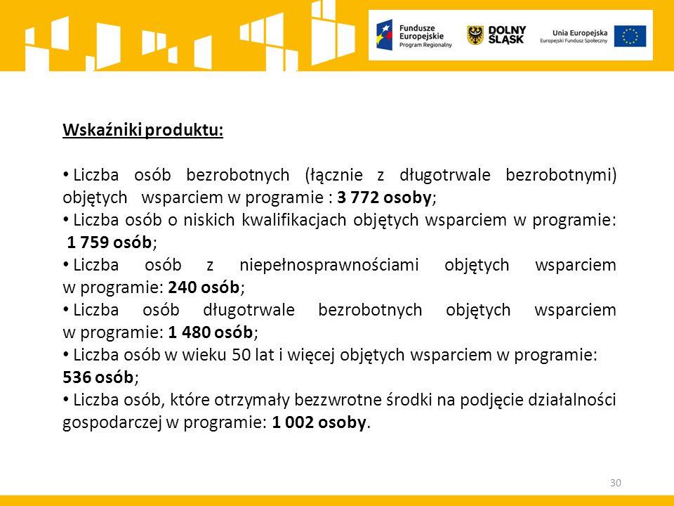 Wskaźniki produktu: Liczba osób bezrobotnych (łącznie z długotrwale bezrobotnymi) objętych wsparciem w programie : 3 772 osoby; Liczba osób o niskich