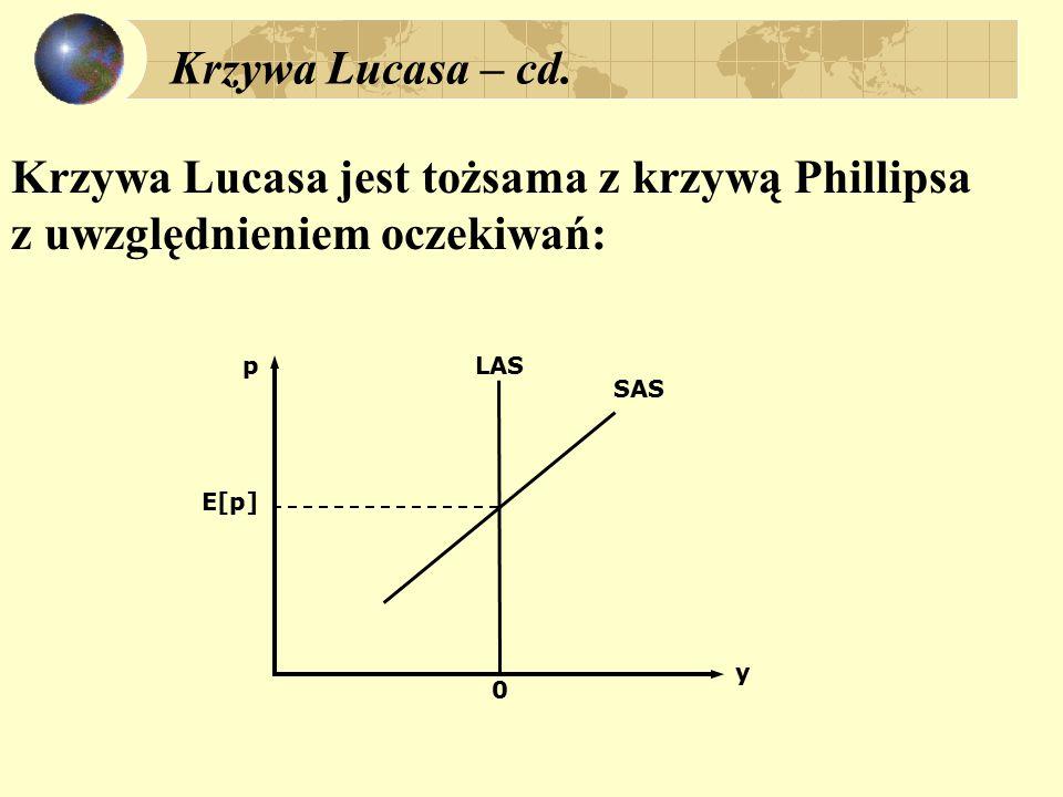 Krzywa Lucasa – cd.