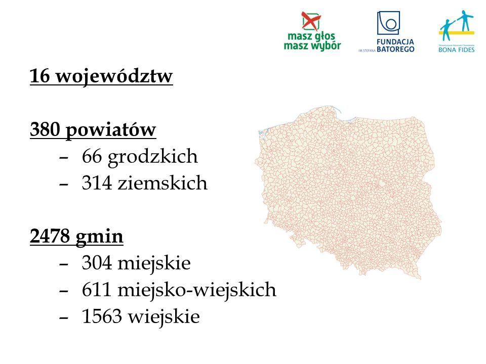 16 województw 380 powiatów –66 grodzkich –314 ziemskich 2478 gmin –304 miejskie –611 miejsko-wiejskich –1563 wiejskie