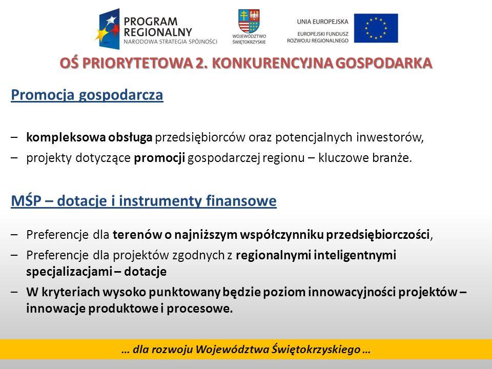 10 … dla rozwoju Województwa Świętokrzyskiego … OŚ PRIORYTETOWA 2.