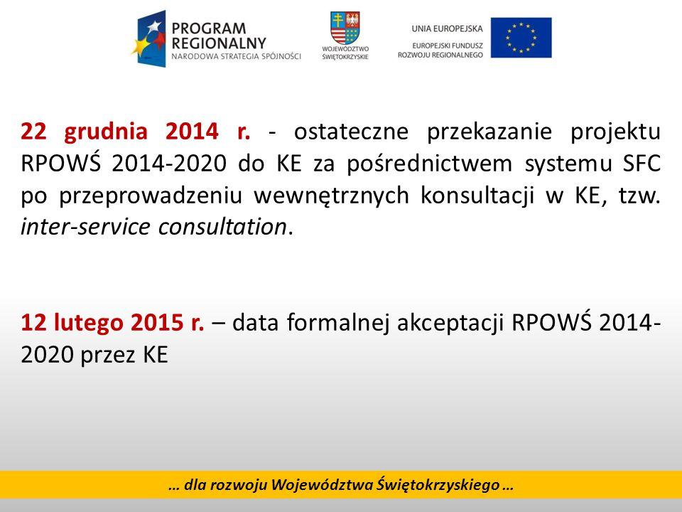 Alokacja RPOWŚ 2014 - 2020 1 364,5 mln EUR EFRR 980,7 mln EUR (71,9%) EFS 383,8 mln EUR (28,1%) … dla rozwoju Województwa Świętokrzyskiego …