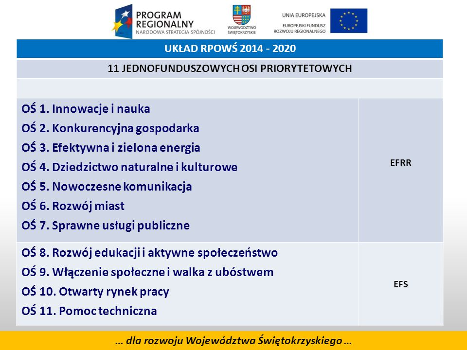 4 UKŁAD RPOWŚ 2014 - 2020 11 JEDNOFUNDUSZOWYCH OSI PRIORYTETOWYCH OŚ 1.