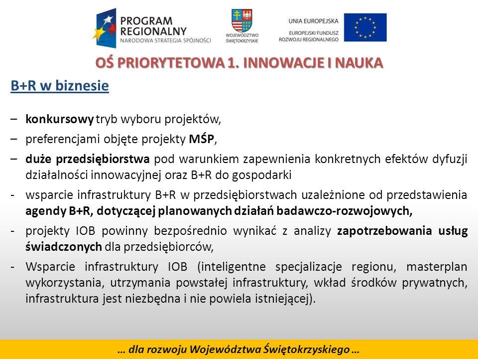 7 … dla rozwoju Województwa Świętokrzyskiego … OŚ PRIORYTETOWA 1.