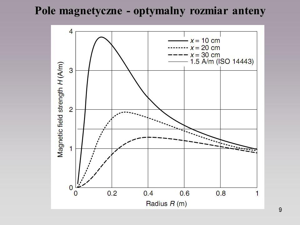 9 Pole magnetyczne - optymalny rozmiar anteny
