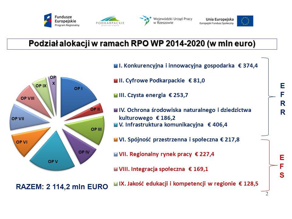 Podział alokacji w ramach RPO WP 2014-2020 (w mln euro) RAZEM: 2 114,2 mln EURO 2 EFRREFRR EFSEFS