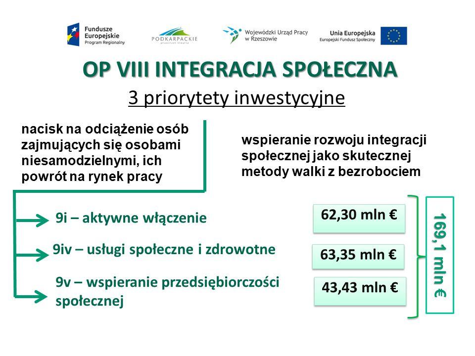 OP VIII INTEGRACJA SPOŁECZNA 3 priorytety inwestycyjne 9i – aktywne włączenie 9iv – usługi społeczne i zdrowotne 9v – wspieranie przedsiębiorczości sp