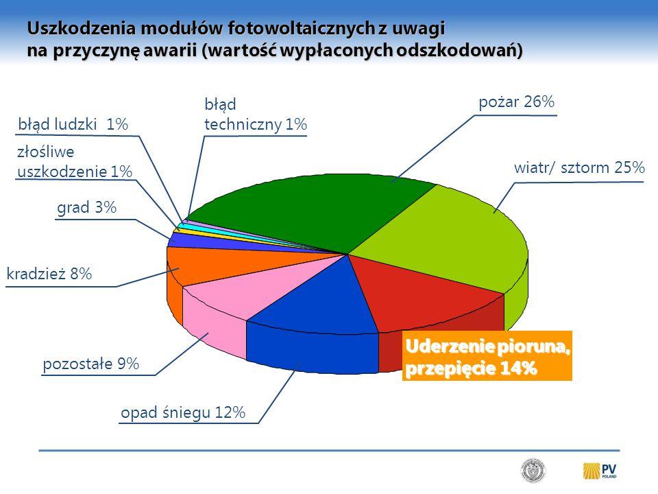 Uderzenie pioruna, przepięcie 14% pozostałe 9% grad 3% wiatr/ sztorm 25% pożar 26% opad śniegu 12% kradzież 8% złośliwe uszkodzenie 1% błąd ludzki 1% błąd techniczny 1% Uszkodzenia modułów fotowoltaicznych z uwagi na przyczynę awarii (wartość wypłaconych odszkodowań) Źródło: Mannheimer Versicherung 2010