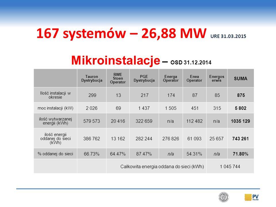 Tauron Dystrybucja RWE Stoen Operator PGE Dystrybucja Energa Operator Enea Operator Energos erwis SUMA Ilość instalacji w okresie 299 13 217 174 87 85 875 moc instalacji (kW) 2 026 691 4371 505 451 3155 802 ilość wytwarzanej energii (kWh) 579 57320 416322 659n/a112 482n/a1035 129 ilość energii oddanej do sieci (kWh) 386 76213 162282 244276 82661 09325 657743 261 % oddanej do sieci 66.73%64.47%87.47%n/a54.31%n/a71.80% Całkowita energia oddana do sieci (kWh)1 045 744 Mikroinstalacje – OSD 31.12.2014 167 systemów – 26,88 MW URE 31.03.2015
