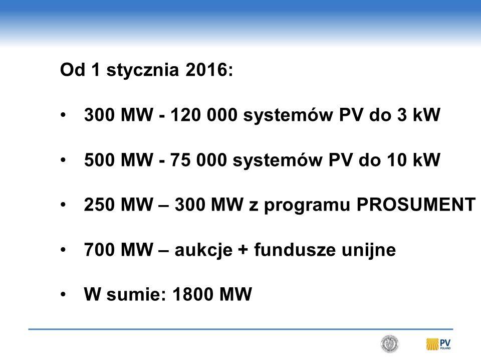 Od 1 stycznia 2016: 300 MW - 120 000 systemów PV do 3 kW 500 MW - 75 000 systemów PV do 10 kW 250 MW – 300 MW z programu PROSUMENT 700 MW – aukcje + fundusze unijne W sumie: 1800 MW