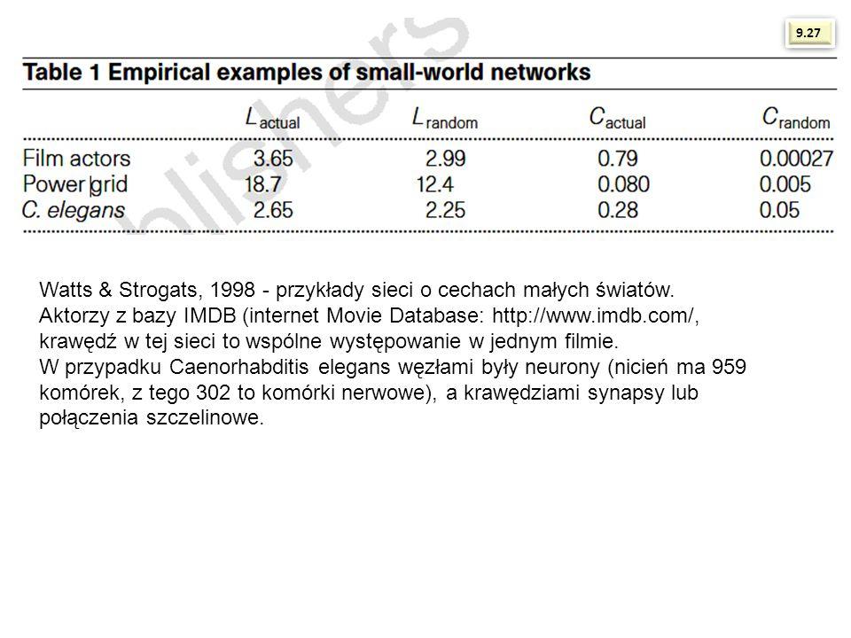 Watts & Strogats, 1998 - przykłady sieci o cechach małych światów. Aktorzy z bazy IMDB (internet Movie Database: http://www.imdb.com/, krawędź w tej s