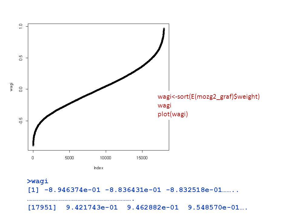 wagi<-sort(E(mozg2_graf)$weight) wagi plot(wagi) >wagi [1] -8.946374e-01 -8.836431e-01 -8.832518e-01…….. ………………………………………………………………. [17951] 9.421743e-0