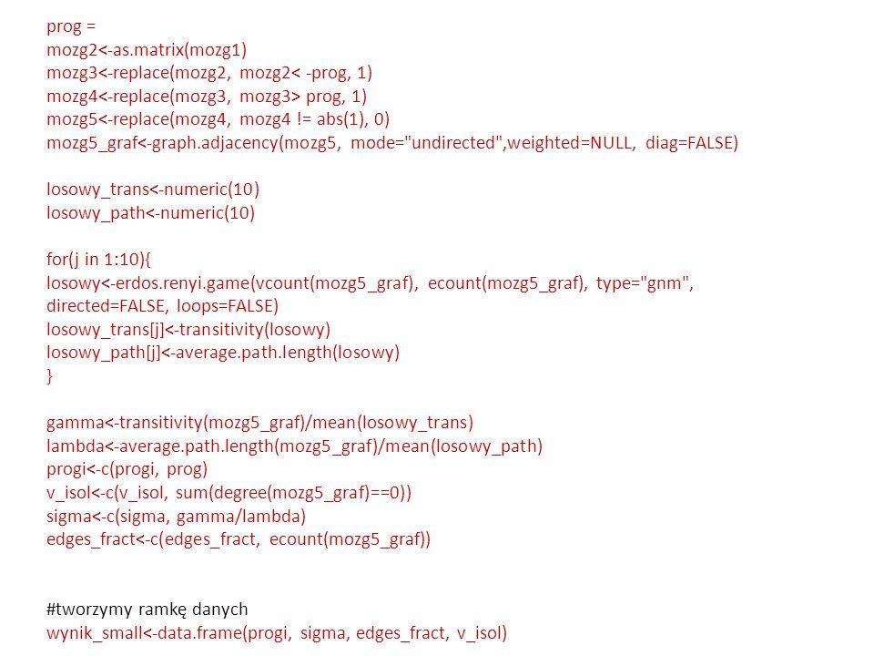 prog = mozg2<-as.matrix(mozg1) mozg3<-replace(mozg2, mozg2< -prog, 1) mozg4 prog, 1) mozg5<-replace(mozg4, mozg4 != abs(1), 0) mozg5_graf<-graph.adjac