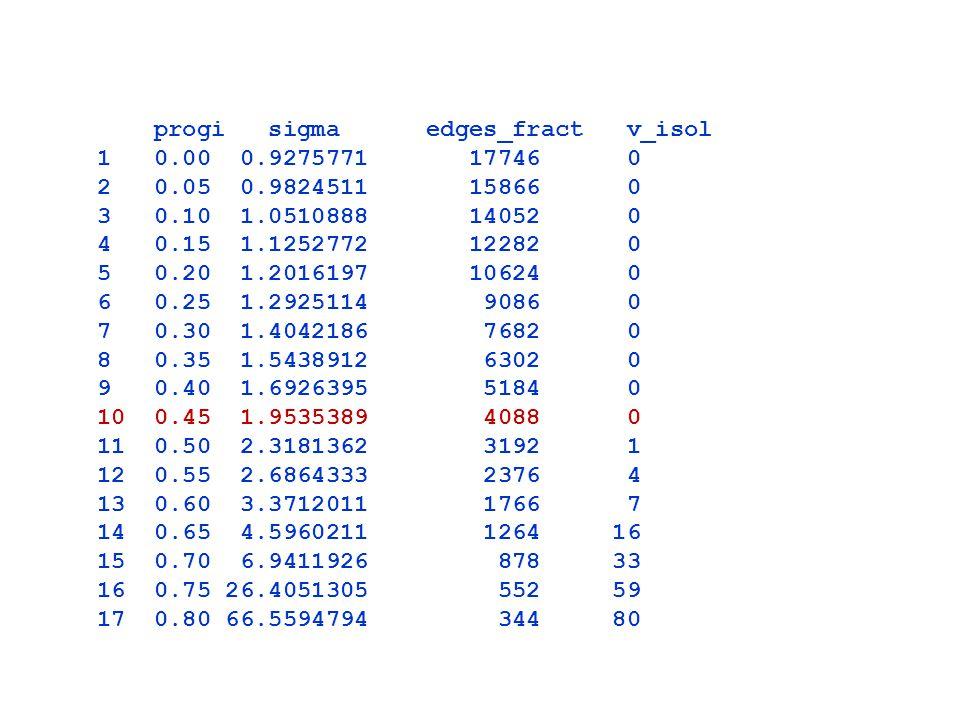 progi sigma edges_fract v_isol 1 0.00 0.9275771 17746 0 2 0.05 0.9824511 15866 0 3 0.10 1.0510888 14052 0 4 0.15 1.1252772 12282 0 5 0.20 1.2016197 10