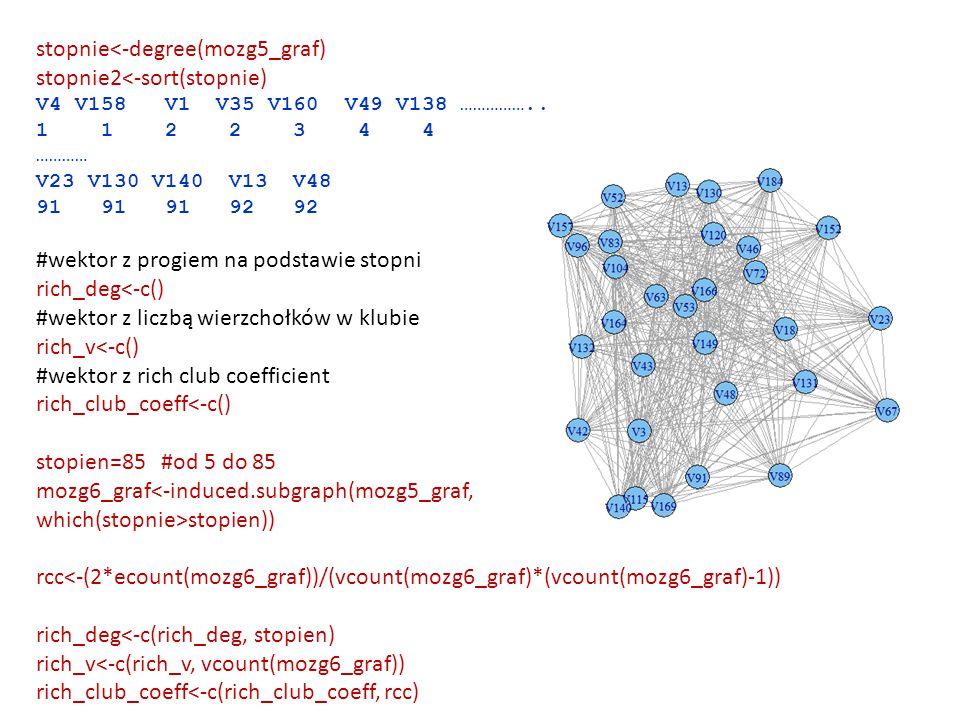 stopnie<-degree(mozg5_graf) stopnie2<-sort(stopnie) V4 V158 V1 V35 V160 V49 V138 …………….. 1 1 2 2 3 4 4 ………… V23 V130 V140 V13 V48 91 91 91 92 92 #wekt