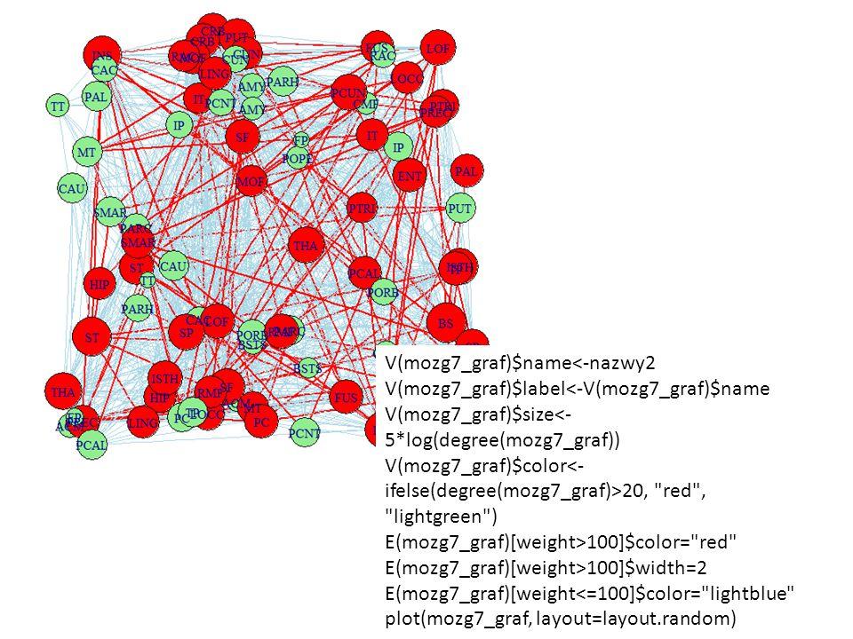V(mozg7_graf)$name<-nazwy2 V(mozg7_graf)$label<-V(mozg7_graf)$name V(mozg7_graf)$size<- 5*log(degree(mozg7_graf)) V(mozg7_graf)$color 20,