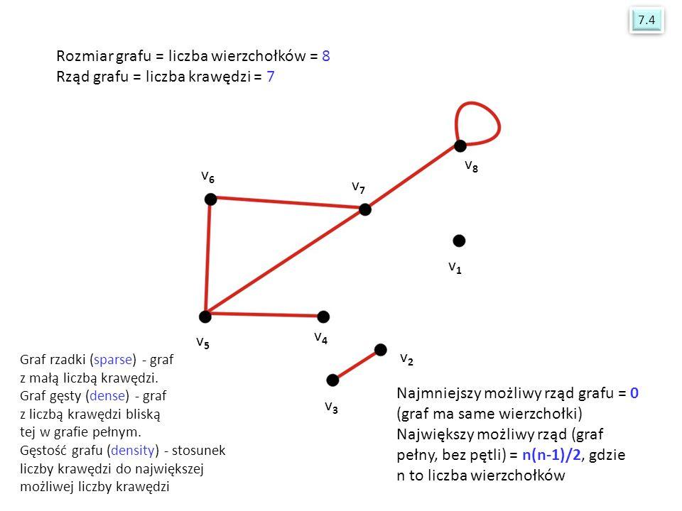 v4v4 v5v5 v6v6 v7v7 v8v8 v1v1 v2v2 v3v3 Rozmiar grafu = liczba wierzchołków = 8 Rząd grafu = liczba krawędzi = 7 Najmniejszy możliwy rząd grafu = 0 (g