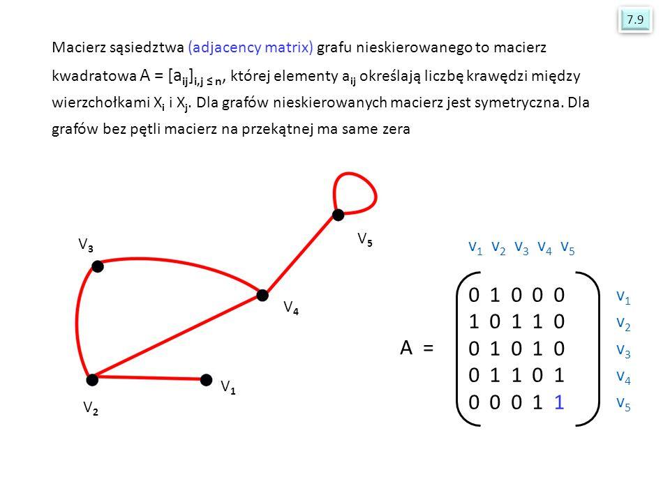 V1V1 V2V2 V3V3 V4V4 V5V5 Macierz sąsiedztwa (adjacency matrix) grafu nieskierowanego to macierz kwadratowa A = [a ij ] i,j ≤ n, której elementy a ij o