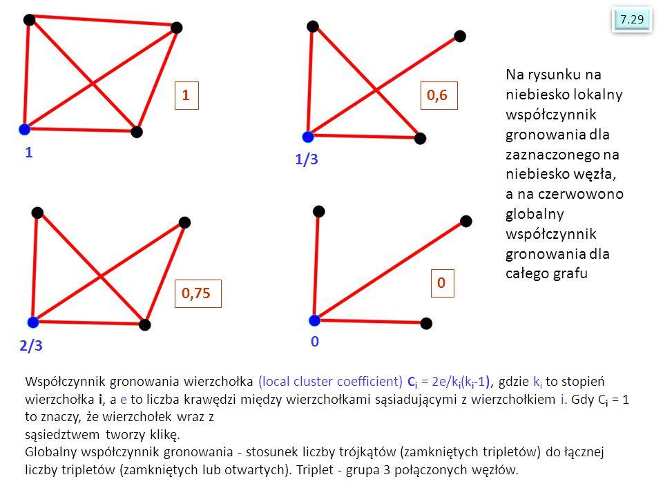 Współczynnik gronowania wierzchołka (local cluster coefficient) C i = 2e/k i (k i -1), gdzie k i to stopień wierzchołka i, a e to liczba krawędzi międ