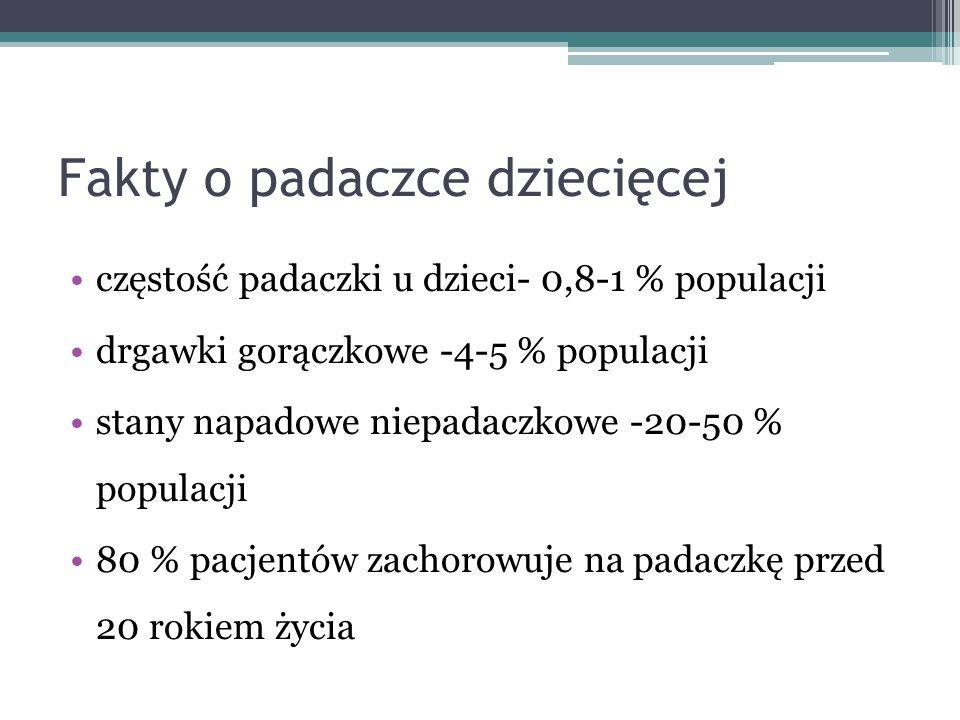 Fakty o padaczce dziecięcej częstość padaczki u dzieci- 0,8-1 % populacji drgawki gorączkowe -4-5 % populacji stany napadowe niepadaczkowe -20-50 % po