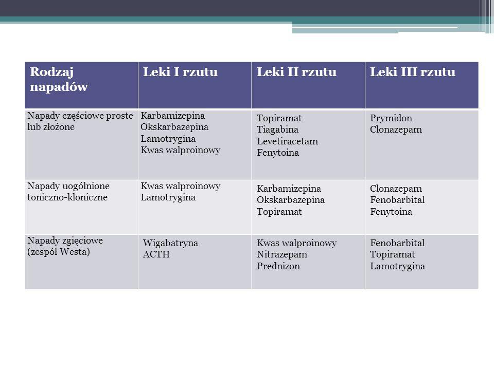 Rodzaj napadów Leki I rzutuLeki II rzutuLeki III rzutu Napady częściowe proste lub złożone Karbamizepina Okskarbazepina Lamotrygina Kwas walproinowy T
