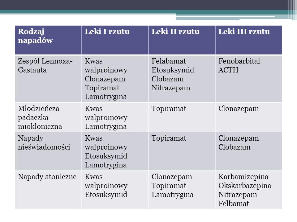 Rodzaj napadów Leki I rzutuLeki II rzutuLeki III rzutu Zespół Lennoxa- Gastauta Kwas walproinowy Clonazepam Topiramat Lamotrygina Felabamat Etosuksymi