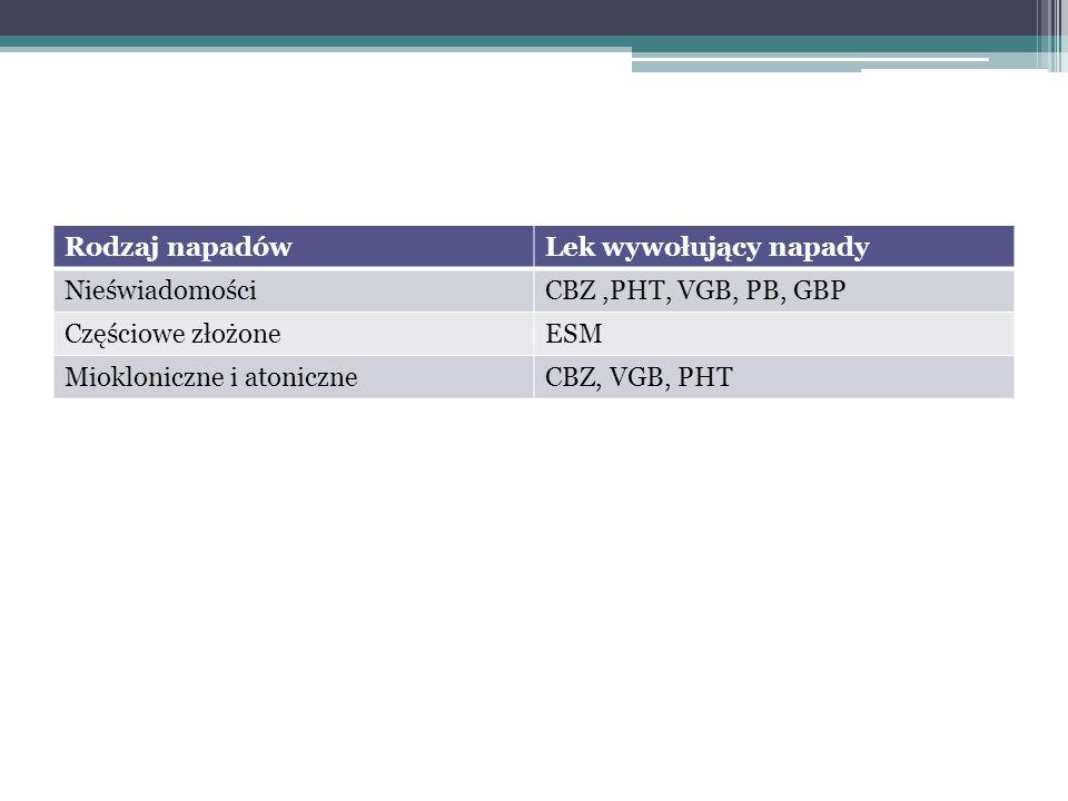 Rodzaj napadówLek wywołujący napady NieświadomościCBZ,PHT, VGB, PB, GBP Częściowe złożoneESM Miokloniczne i atoniczneCBZ, VGB, PHT