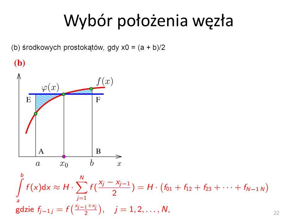 Wybór położenia węzła 22 (b) środkowych prostokątów, gdy x0 = (a + b)/2