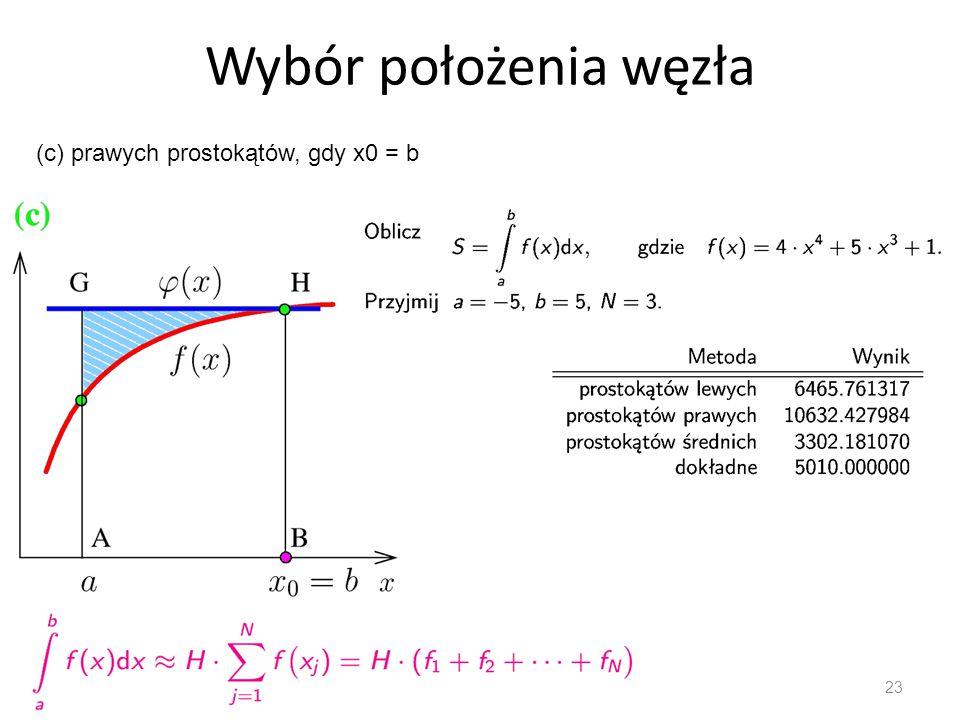 Wybór położenia węzła 23 (c) prawych prostokątów, gdy x0 = b
