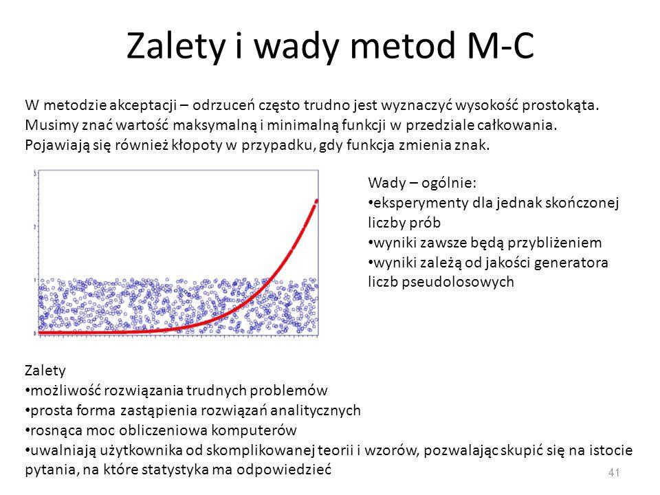Zalety i wady metod M-C 41 W metodzie akceptacji – odrzuceń często trudno jest wyznaczyć wysokość prostokąta.