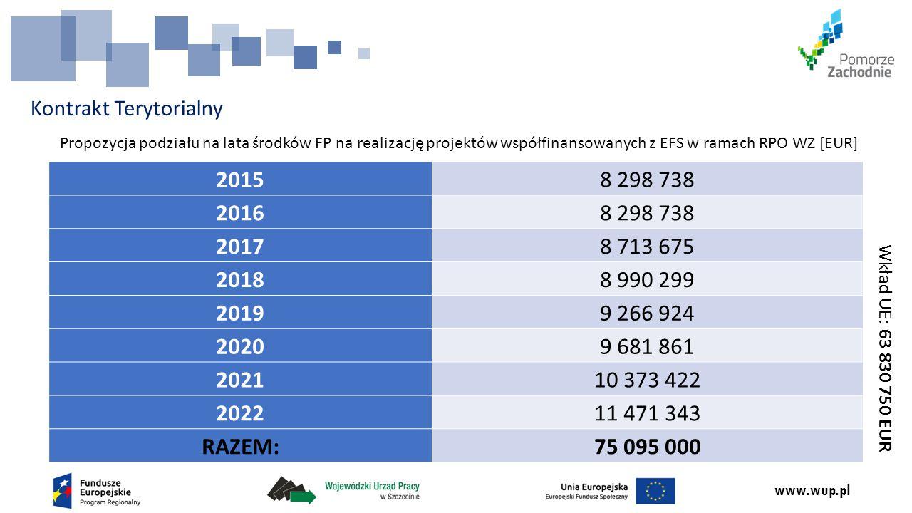 www.wup.pl Kontrakt Terytorialny Propozycja podziału na lata środków FP na realizację projektów współfinansowanych z EFS w ramach RPO WZ [EUR] 20158 298 738 20168 298 738 20178 713 675 20188 990 299 20199 266 924 20209 681 861 202110 373 422 202211 471 343 RAZEM:75 095 000 Wkład UE: 63 830 750 EUR