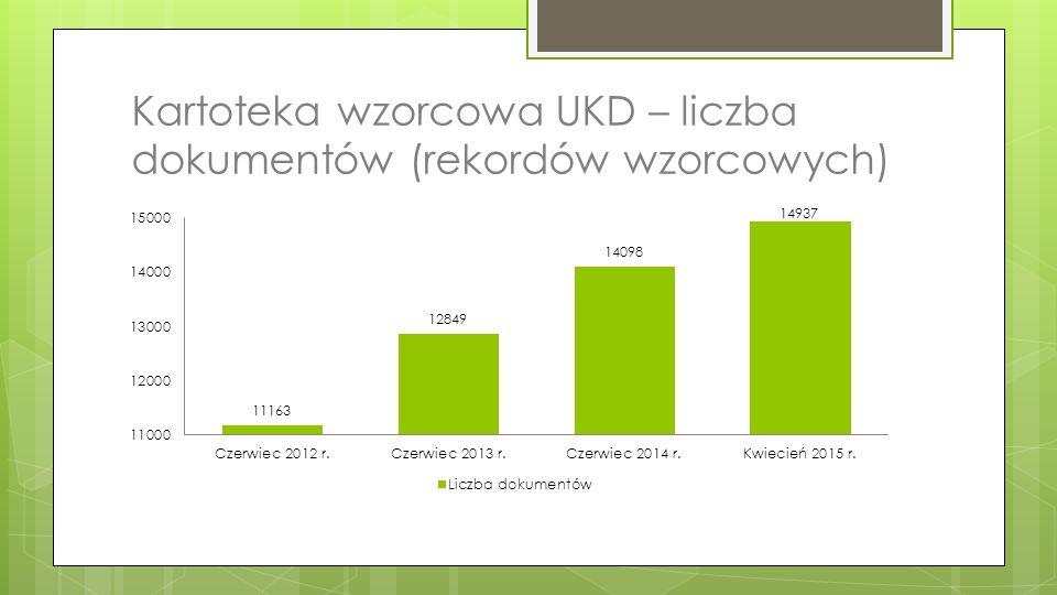 Kartoteka wzorcowa UKD – liczba dokumentów (rekordów wzorcowych)