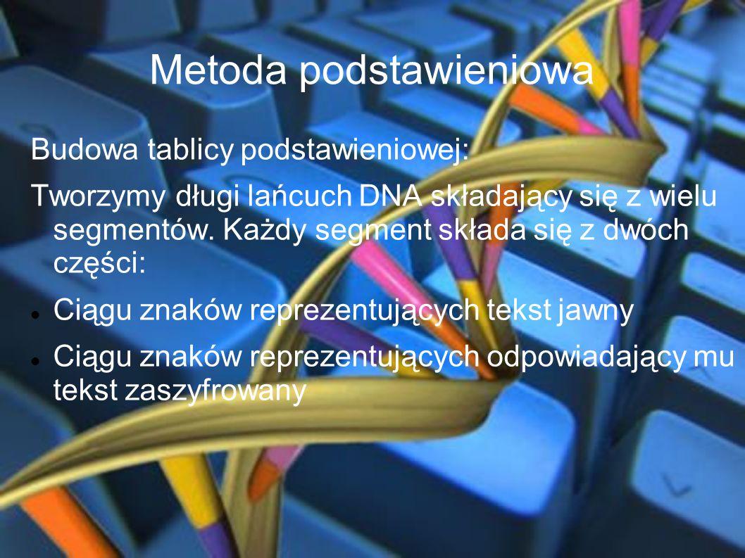 Metoda podstawieniowa Budowa tablicy podstawieniowej: Tworzymy długi lańcuch DNA składający się z wielu segmentów. Każdy segment składa się z dwóch cz