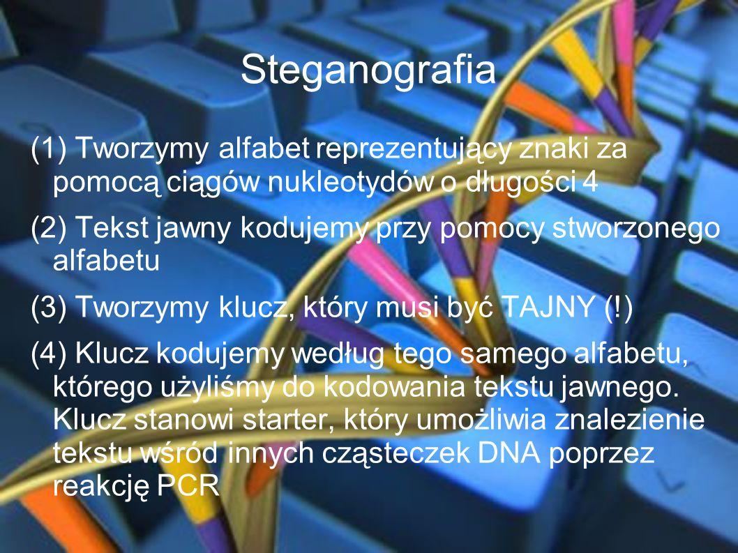 Steganografia (1) Tworzymy alfabet reprezentujący znaki za pomocą ciągów nukleotydów o długości 4 (2) Tekst jawny kodujemy przy pomocy stworzonego alf