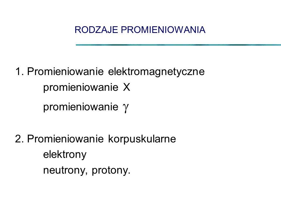 RODZAJE PROMIENIOWANIA 1. Promieniowanie elektromagnetyczne promieniowanie X promieniowanie  2. Promieniowanie korpuskularne elektrony neutrony, prot