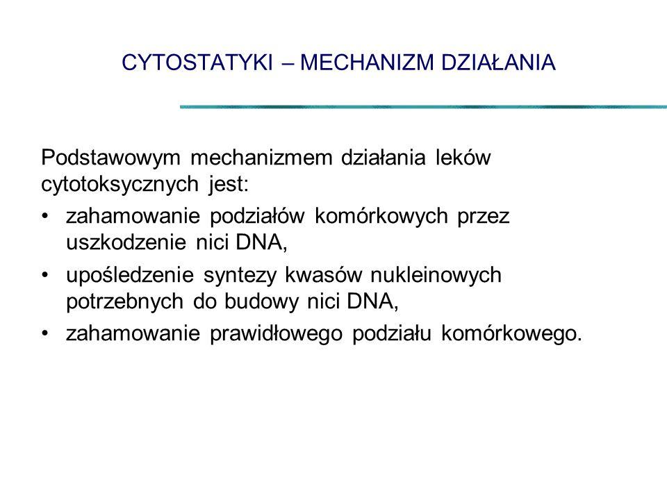 CYTOSTATYKI – MECHANIZM DZIAŁANIA Podstawowym mechanizmem działania leków cytotoksycznych jest: zahamowanie podziałów komórkowych przez uszkodzenie ni
