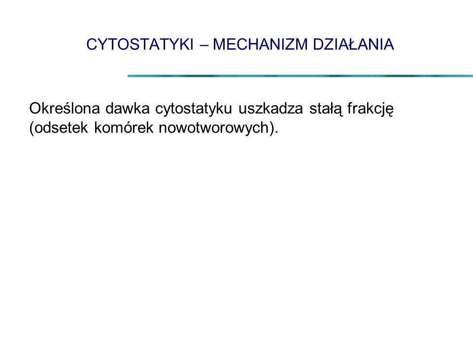 CYTOSTATYKI – MECHANIZM DZIAŁANIA Określona dawka cytostatyku uszkadza stałą frakcję (odsetek komórek nowotworowych).