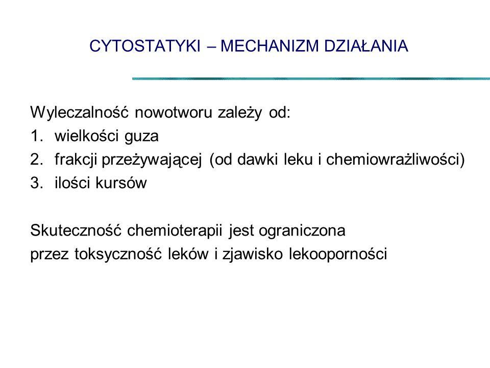 CYTOSTATYKI – MECHANIZM DZIAŁANIA Wyleczalność nowotworu zależy od: 1.wielkości guza 2.frakcji przeżywającej (od dawki leku i chemiowrażliwości) 3.ilo