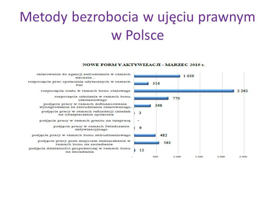 Metody bezrobocia w ujęciu prawnym w Polsce