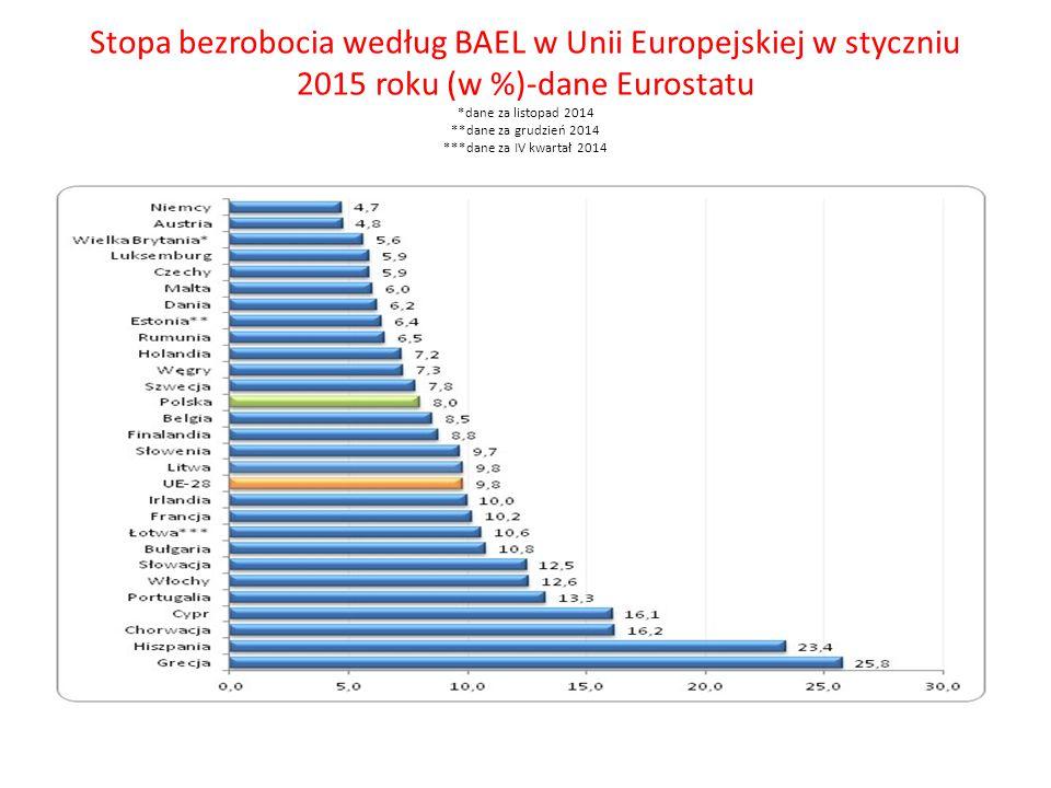 Stopa bezrobocia według BAEL w Unii Europejskiej w styczniu 2015 roku (w %)-dane Eurostatu *dane za listopad 2014 **dane za grudzień 2014 ***dane za I