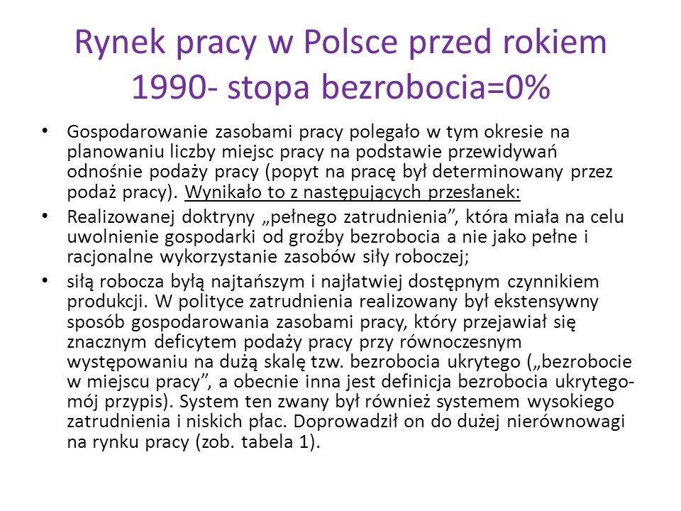 Rynek pracy w Polsce przed rokiem 1990- stopa bezrobocia=0% Gospodarowanie zasobami pracy polegało w tym okresie na planowaniu liczby miejsc pracy na