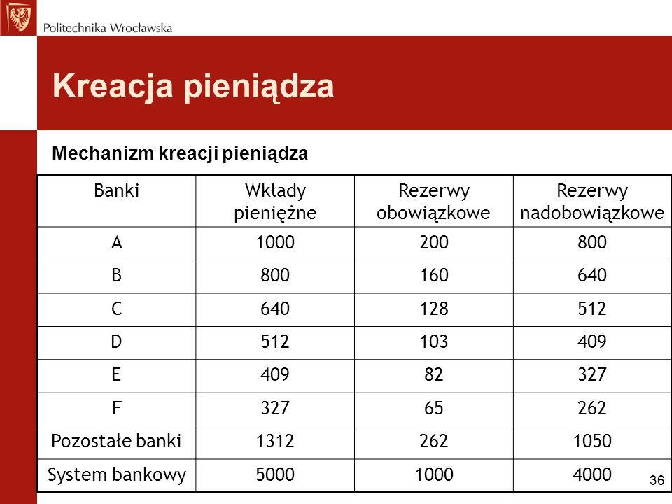 36 Kreacja pieniądza Mechanizm kreacji pieniądza BankiWkłady pieniężne Rezerwy obowiązkowe Rezerwy nadobowiązkowe A1000200800 B 160640 C 128512 D 1034