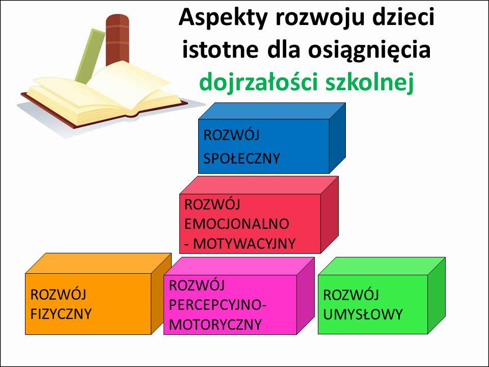 Aspekty rozwoju dzieci istotne dla osiągnięcia dojrzałości szkolnej ROZWÓJ EMOCJONALNO - MOTYWACYJNY ROZWÓJ FIZYCZNY ROZWÓJ PERCEPCYJNO- MOTORYCZNY ROZWÓJ UMYSŁOWY ROZWÓJ SPOŁECZNY