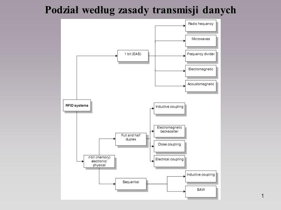 1 Podział według zasady transmisji danych
