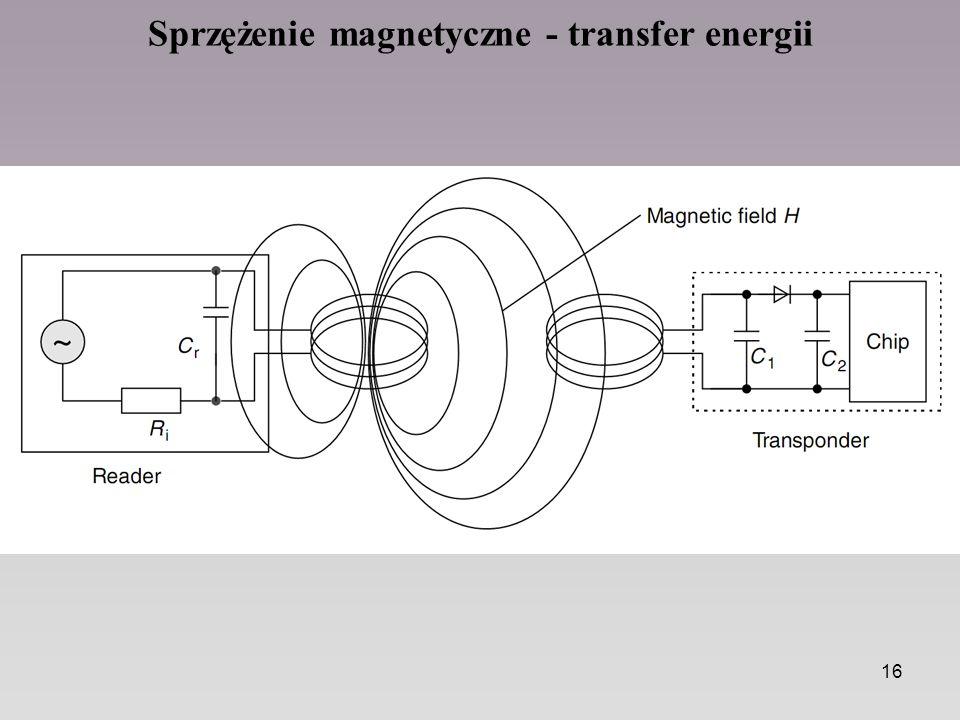 16 Sprzężenie magnetyczne - transfer energii