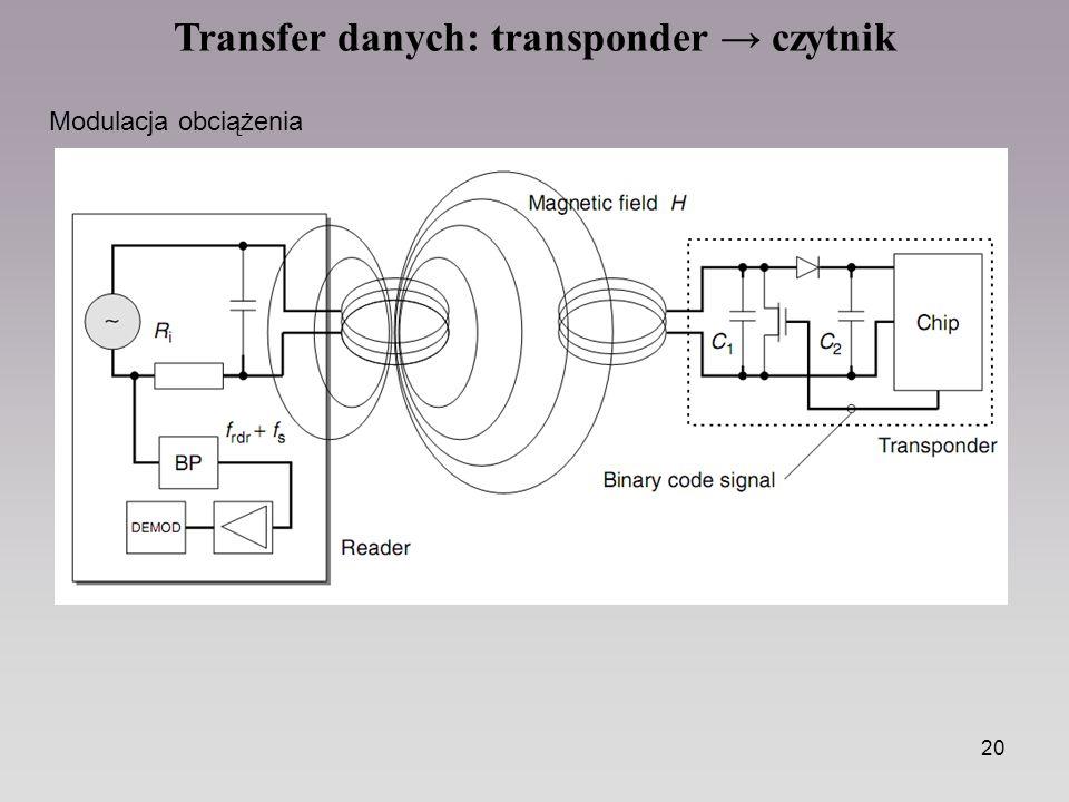 20 Transfer danych: transponder → czytnik Modulacja obciążenia
