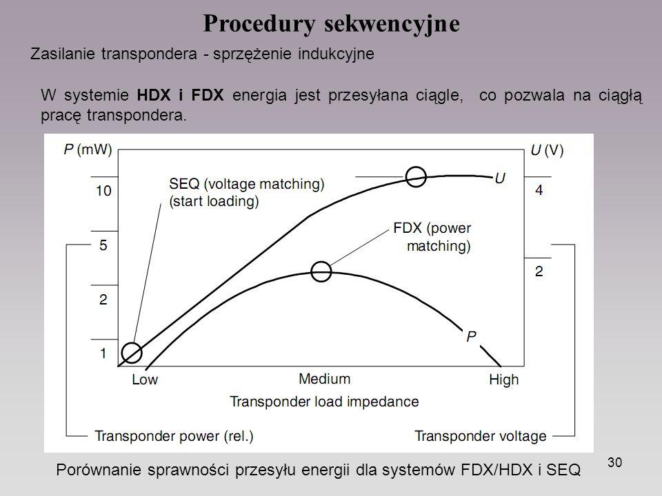 30 Procedury sekwencyjne Zasilanie transpondera - sprzężenie indukcyjne W systemie HDX i FDX energia jest przesyłana ciągle, co pozwala na ciągłą pracę transpondera.