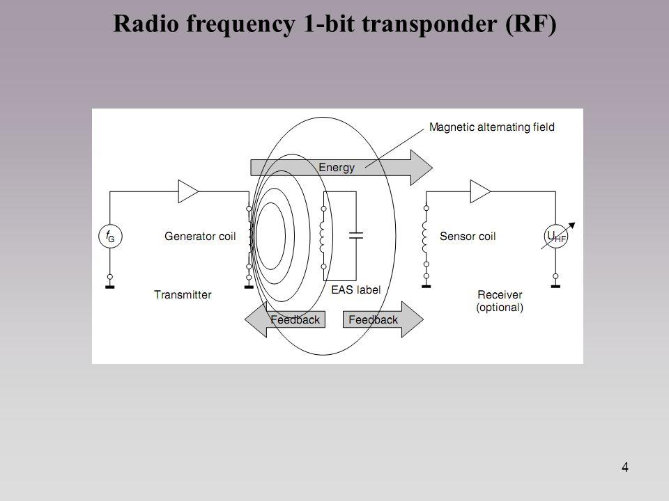 5 W systemie tym antena najczęściej ma postać prostokątnej cewki o stosunkowo dużej powierzchni (usytuowaną przy wyjściu ze sklepu).